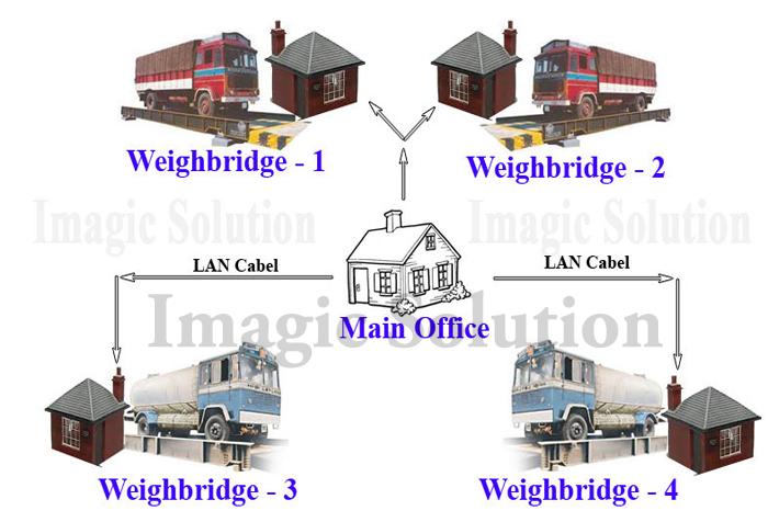 weighbridge software, weighbridge software LAN, LAN