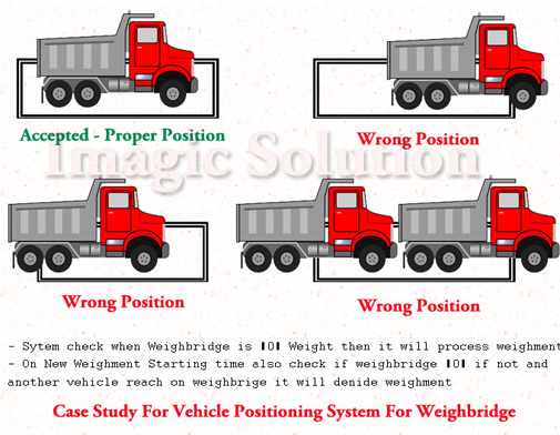 VEHICLE POSITIONING SYSTEM
